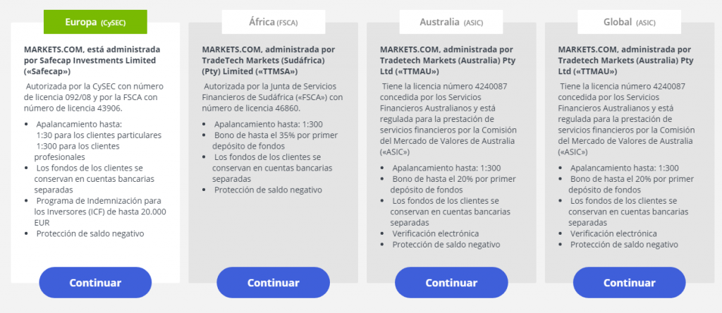 markets.com regulacion